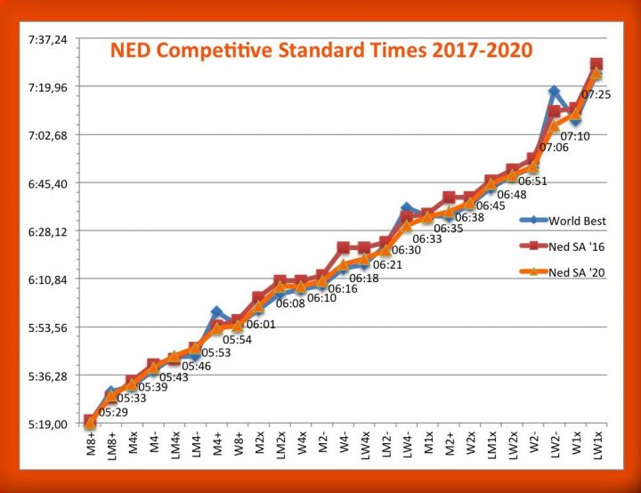 ned-competitive-standard-times-2017-2020-labels